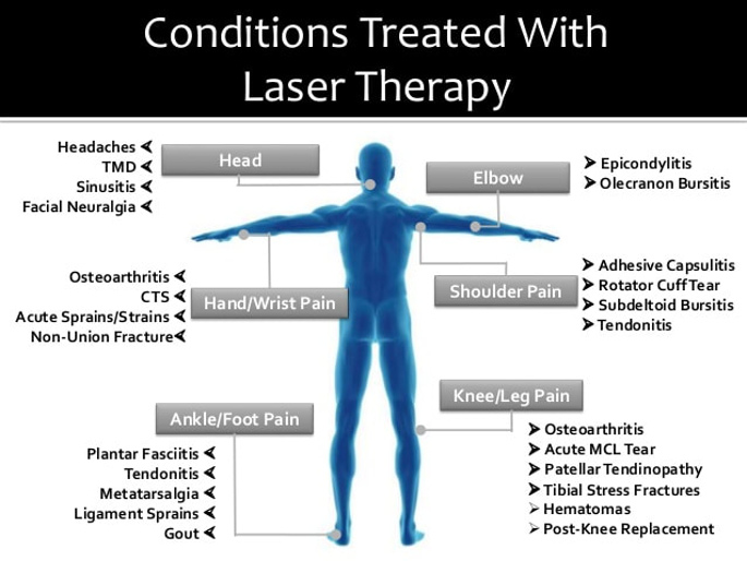 Cold Laser Therapy - conditions treated with laser therapy diagram